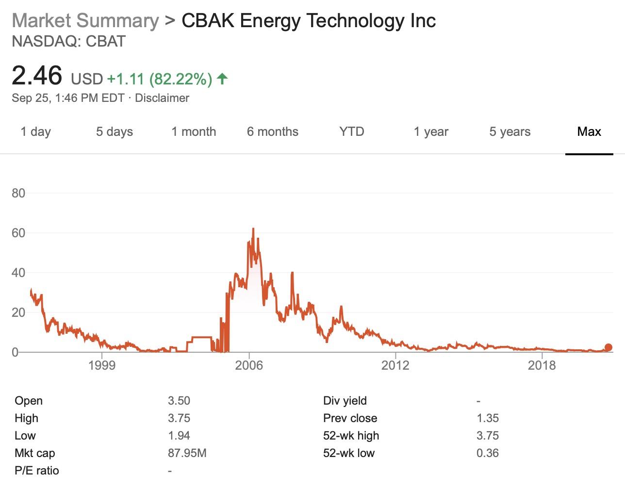 CBAK Energy Stock Performance